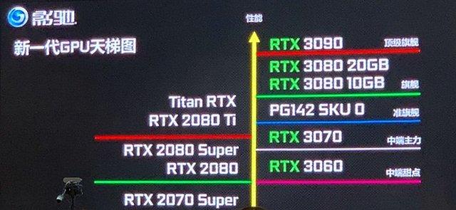 Galax/KFA2: Ampere-Roadmap