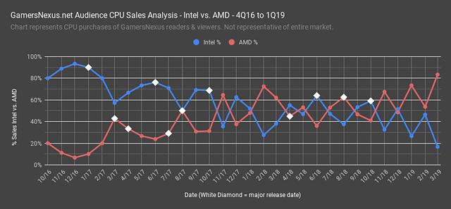 """AMD vs. Intel CPU-Verkäufe 2016-2019 durch die Leser von """"Gamers Nexus"""""""