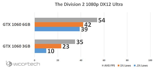 GeForce GTX 160 3GB vs. 6GB @ The Division 2