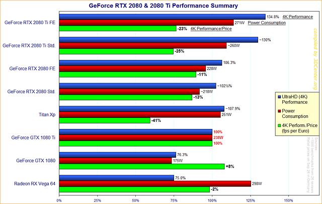 GeForce RTX 2080 & 2080 Ti Performance-Überblick