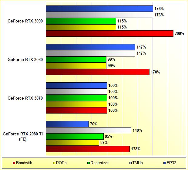 GeForce RTX 2080 Ti, 3070, 3080 & 3090 Rohpower