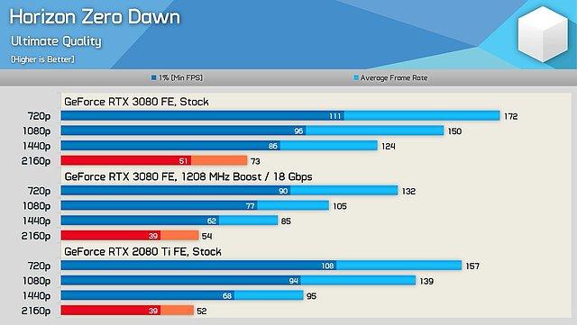 GeForce RTX 3080 untertaktet gegen eine GeForce RTX 2080 Ti (by HWU)