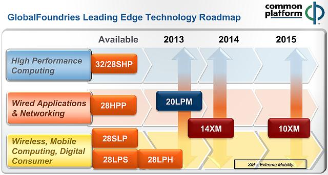 GlobalFoundries Fertigungs-Roadmap 2012-2015