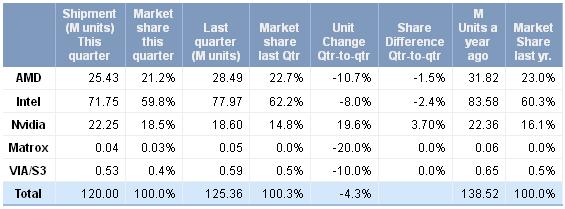 Grafikchip-Marktanteile im dritten Quartal 2012