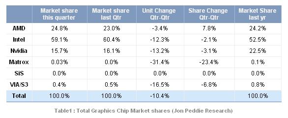Grafikchip-Marktanteile Q4/2011
