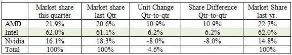 Grafikchip-Marktanteile im zweiten Quartal 2013
