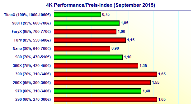 Grafikkarten 4K Performance/Preis-Index (September 2015)