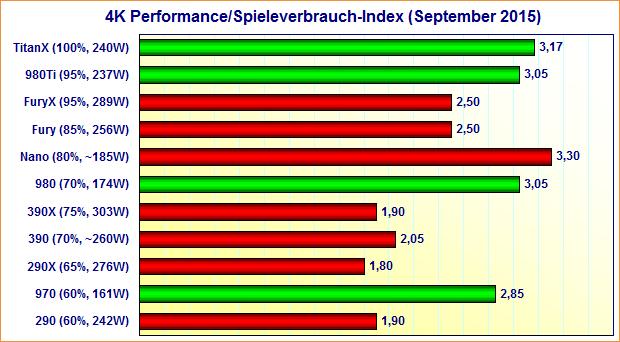 Grafikkarten 4K Performance/Spieleverbrauch-Index (September 2015)