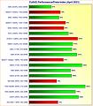 Grafikkarten FullHD Performance/Preis-Index April 2021