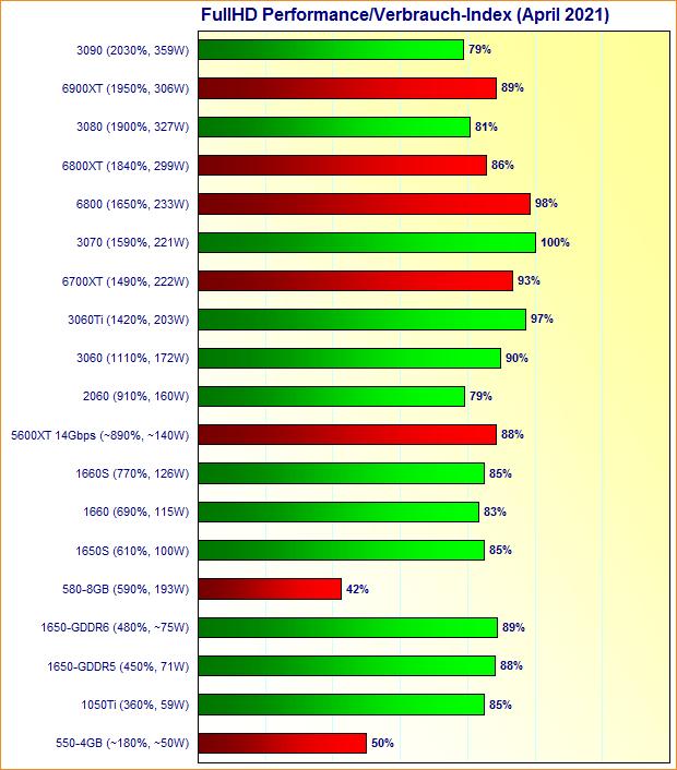 Grafikkarten FullHD Performance/Verbrauch-Index April 2021