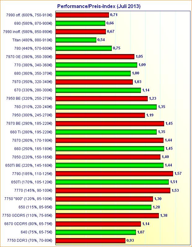 Grafikkarten Performance/Preis-Index (Juli 2013)