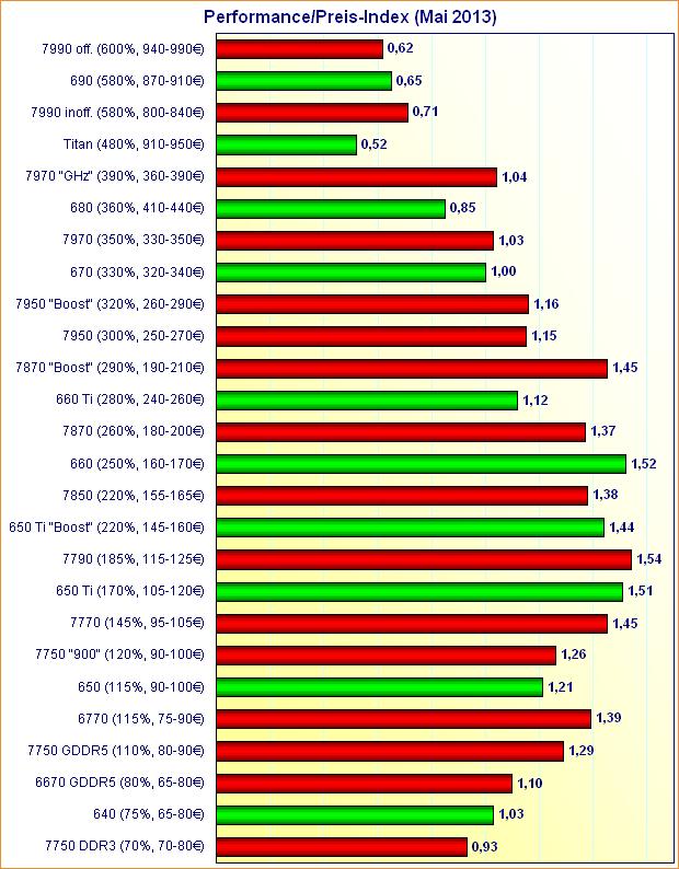Grafikkarten Performance/Preis-Index (Mai 2013)