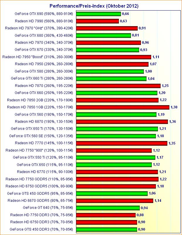 Grafikkarten Performance/Preis-Index (Oktober 2012)