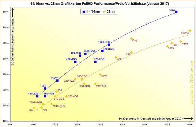 14/16nm vs. 28nm Grafikkarten FullHD Performance/Preis-Verhältnisse (Januar 2017)