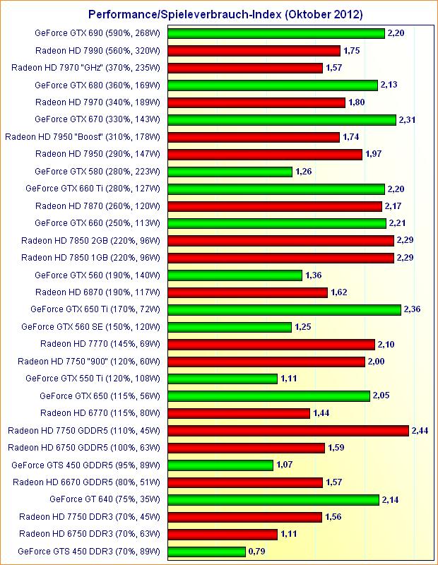 Grafikkarten Performance/Spieleverbrauch-Index (Oktober 2012)