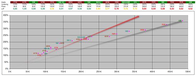 Grafikkarten Preis/Leistungs-Überblick (Ende März 2012)
