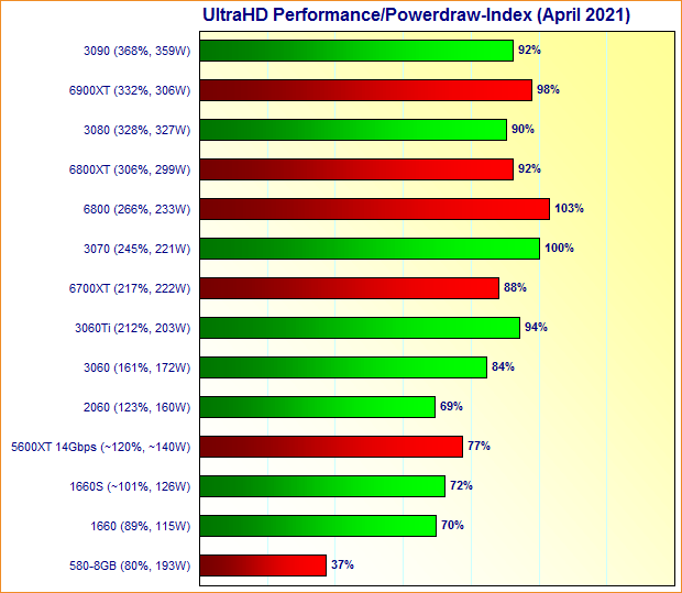 Graphics Cards UltraHD Performance/Powerdraw Index April 2021