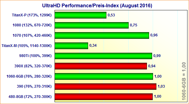Grafikkarten UltraHD Performance/Preis-Index (August 2016)