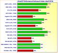 Grafikkarten UltraHD Performance/Verbrauch-Index April 2019