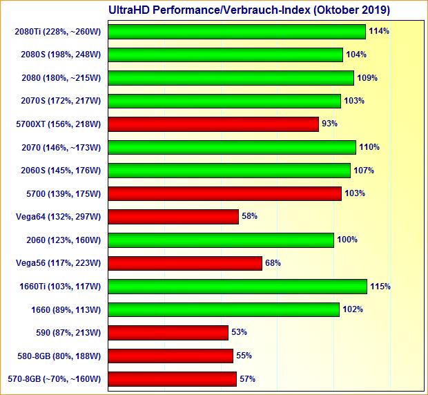 Grafikkarten UltraHD Performance/Verbrauch-Index Oktober 2019