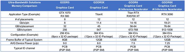 Grafikspeicher-Vergleich: GDDR5, GDDR5X, GDDR6 & GDDR6X