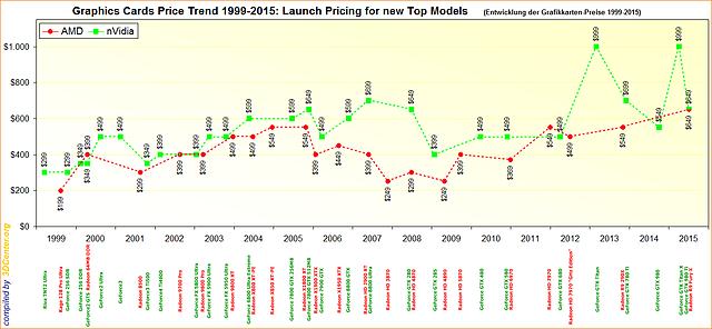 Die Entwicklung der Grafikkarten-Preise 1999-2015
