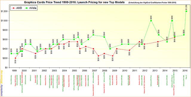 Die Entwicklung der Grafikkarten-Preise 1999-2016