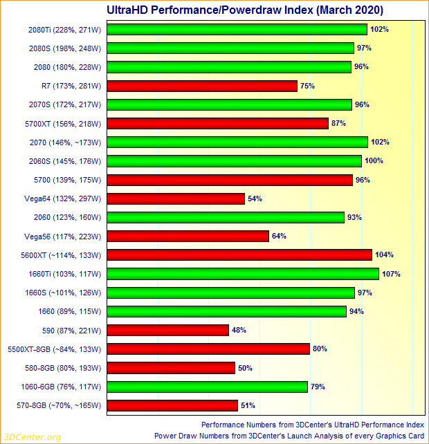 Graphics Card UltraHD Performance/Powerdraw Index (March 2020)
