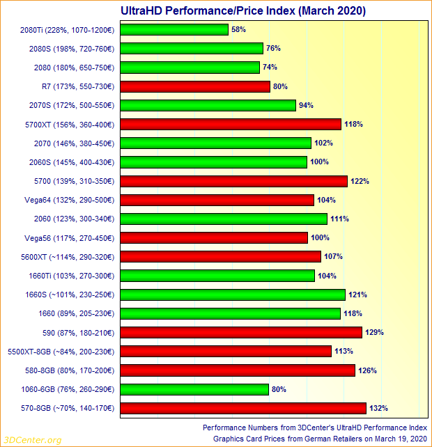 Graphics Card UltraHD Performance/Price Index (March 2020)