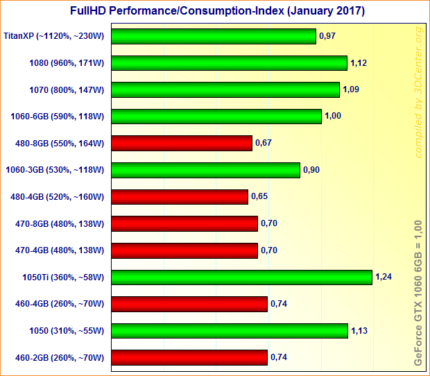 Graphics Cards FullHD Performance/Consumption Index (January 2017)
