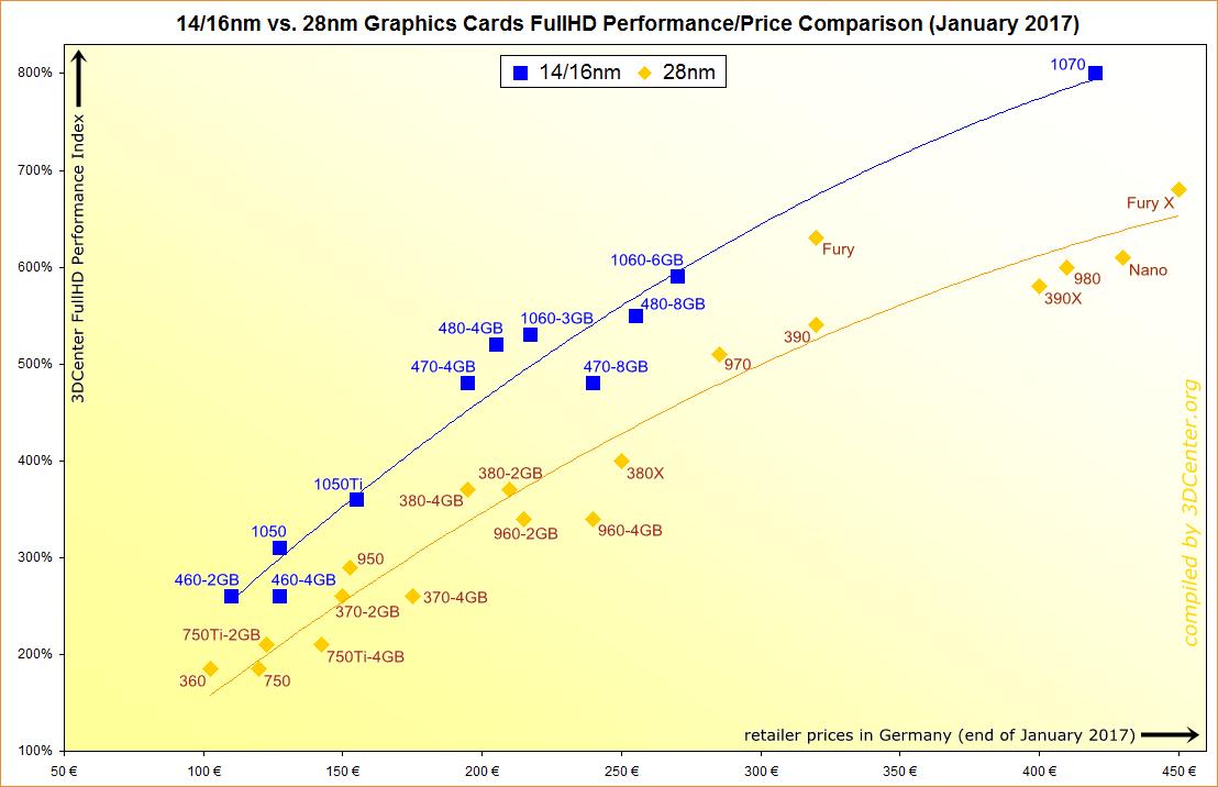 Gpu price to performance chart amdradeon