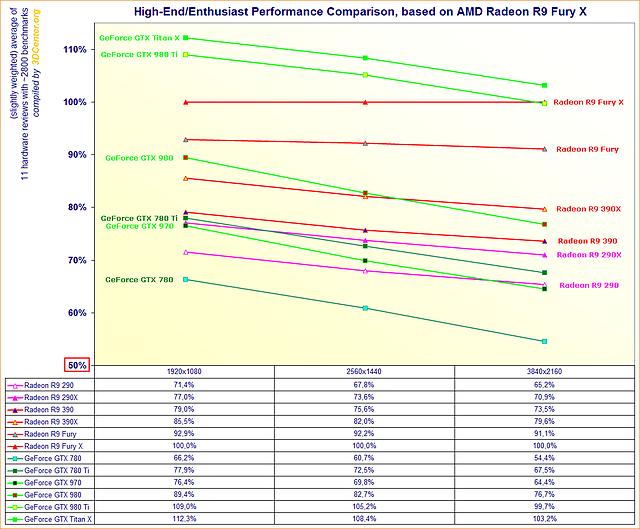 Performance-Vergleich HighEnd/Enthusiasten-Grafikkarten (Mitte Juli 2015)