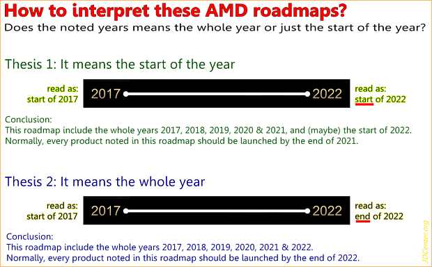 How to interpret these AMD roadmaps?