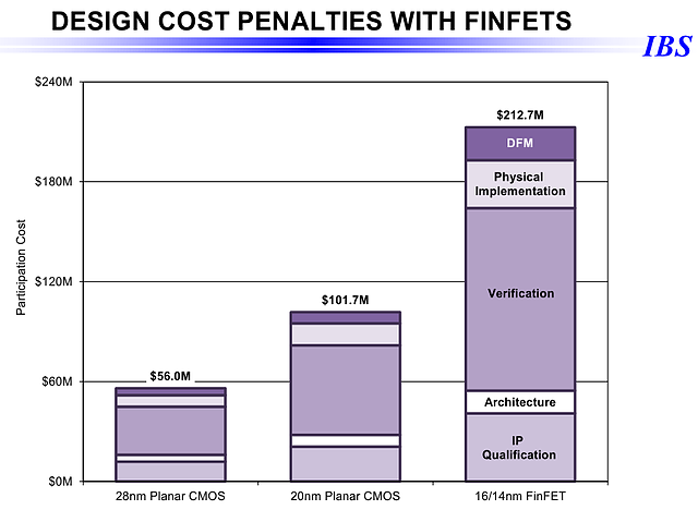IBS: Design Cost Penalties with Finfets