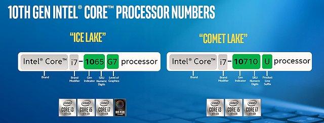 Intel 10. Core-Generation: Namensschema