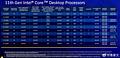 Intel 11. Core-Generation Modell-Portfolio