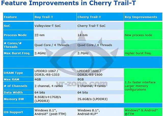Intel Airmont/CherryTrail Spezifikationen (1)