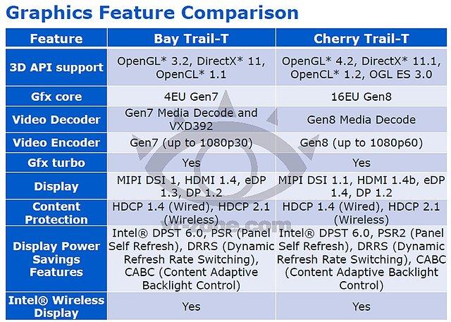 Intel Airmont/CherryTrail Spezifikationen (2)