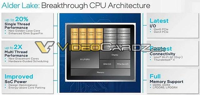 "Intel ""Alder Lake"" Eckdaten"