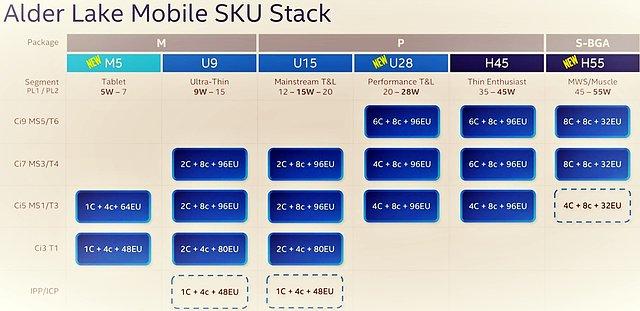 """Intel """"Alder Lake"""" Mobile SKU Stack"""