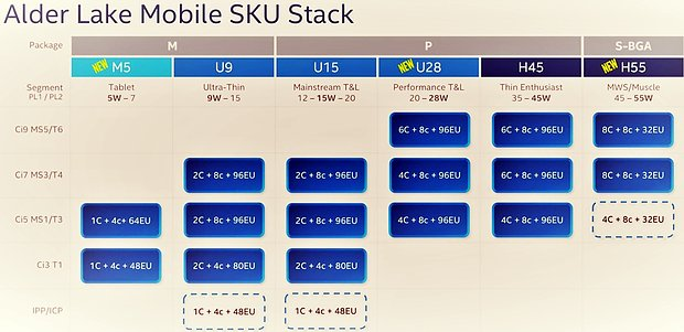 "Intel ""Alder Lake"" Mobile SKU Stack"