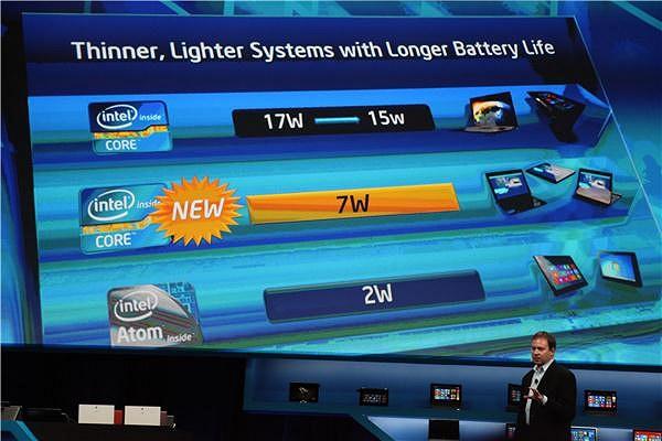 Intels CES-Präsentation der Y-Serie