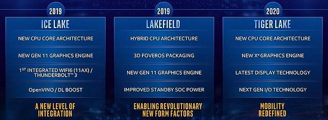 Intel CPU-Generationen Roadmap 2019-2020