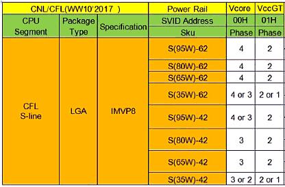"Intel ""Coffee Lake"" SKUs (Stromversorgungs-Unterschiede)"