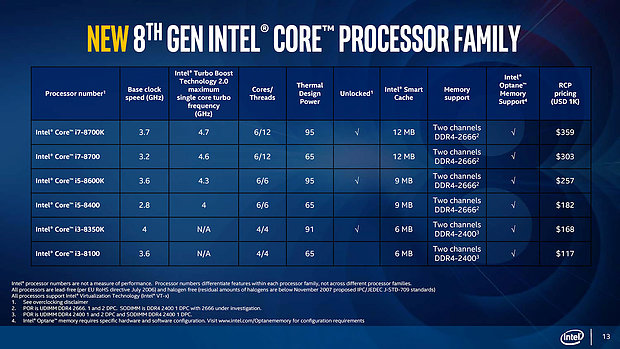 "Intel ""Coffee Lake"" offizielle Spezifikationen"