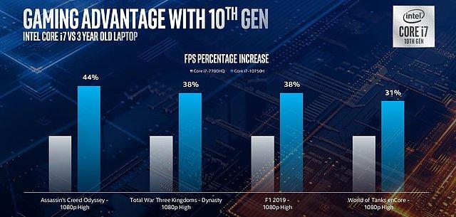 "Intel ""Comet Lake-H"" Grafik-Performance (1)"