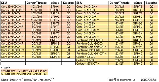 """Intel """"Comet Lake"""" Prozessoren-Dies & Verlötung"""
