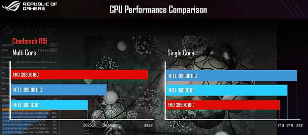 Intel Core i9-10900K @ Cinebench R15