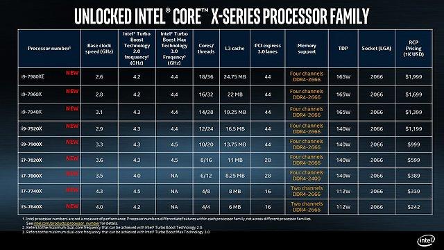 Intel Core X Spezifikationen (offiziell)