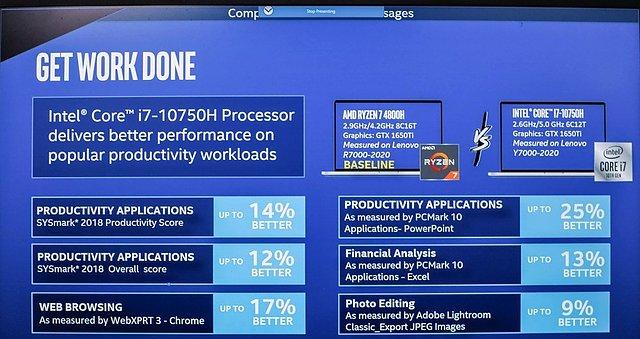 Intel Core i-10000H vergleichende Benchmarks zur Anwendungs-Performance